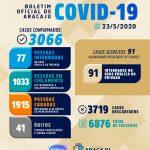 Coronavírus já vitimou 41 pesssoas em Aracaju