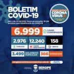 Coronavírus: Sergipe registra quase 7 mil casos e 158 óbitos