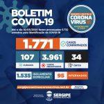 Coronavírus: Sergipe contabiliza 34 óbitos
