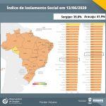 Isolamento social: Sergipe registra o 6° menor do Nordeste