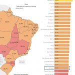 Sergipe registra 36,4% de isolamento social, o 6º pior do país