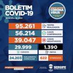 Coronavírus: Mais de 56 mil pessoas já testaram positivo em Sergipe; 1.390 morreram
