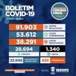 Coronavírus: Mais de 53.600 pessoas já testaram positivo em Sergipe; 1.340 morreram