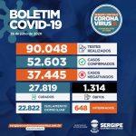 Coronavírus: Mais de 52.600 sergipanos já testaram positivo; 1.314 morreram