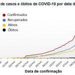 Itabaiana atinge o pico de contaminação pela Covid-19
