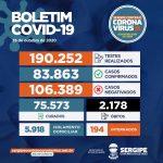 SES registra 69 novos casos de Covid-19 e seis mortes