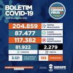 SES registra 229 novos casos de Covid-19 e mais quatro mortes