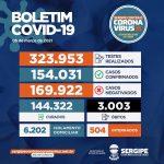 Covid-19: Sergipe ultrapassa marca dos três mil óbitos