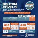 Covid-19: Cai o número de pessoas que esperam por leitos de UTI em Sergipe