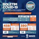 Covid-19: Sergipe se aproxima de 4 mil óbitos