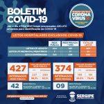 Vai a 51 o número de pessoas que esperam por vagas em leitos de UTI Covid em Sergipe