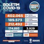 Covid-19: SES registra 914 novos casos e 26 óbitos que estavam em investigação